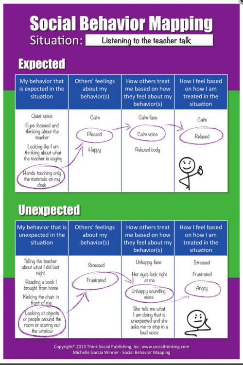 Social Behavior Mapping – Connecting Behavior, Emotions and ...